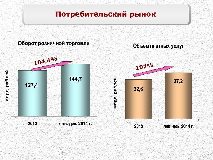 Потребительский рынок 4% 104, 107%