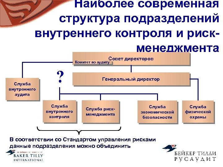 Наиболее современная структура подразделений внутреннего контроля и рискменеджмента Совет директоров Комитет по аудиту Служба