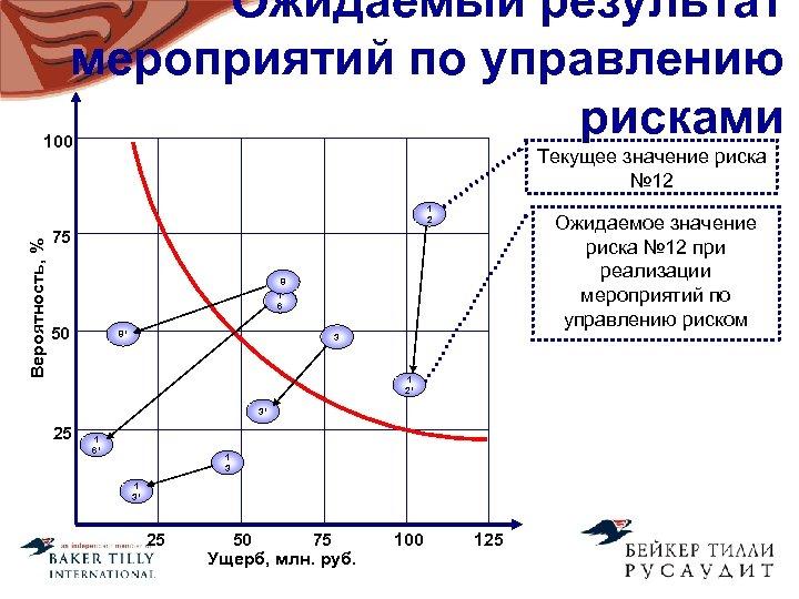 Ожидаемый результат мероприятий по управлению рисками 100 Текущее значение риска № 12 Вероятность, %