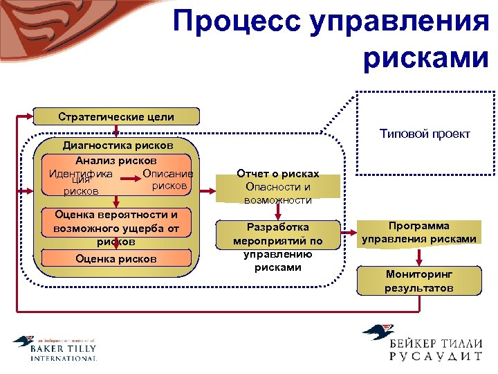 Процесс управления рисками Стратегические цели Диагностика рисков Анализ рисков Идентифика Описание ция рисков Оценка