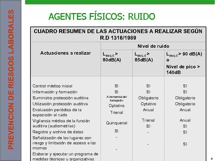 PREVENCION DE RIESGOS LABORALES AGENTES FÍSICOS: RUIDO CUADRO RESUMEN DE LAS ACTUACIONES A REALIZAR