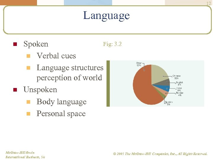 12 Language n n Fig: 3. 2 Spoken n Verbal cues n Language structures