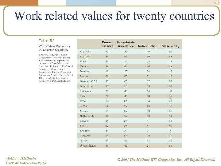 22 Work related values for twenty countries Mc. Graw-Hill/Irwin International Business, 5/e © 2005