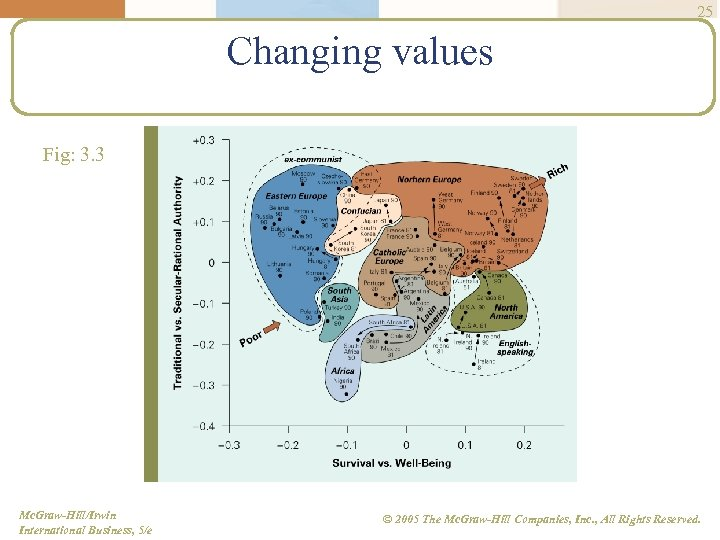 25 Changing values Fig: 3. 3 Mc. Graw-Hill/Irwin International Business, 5/e © 2005 The