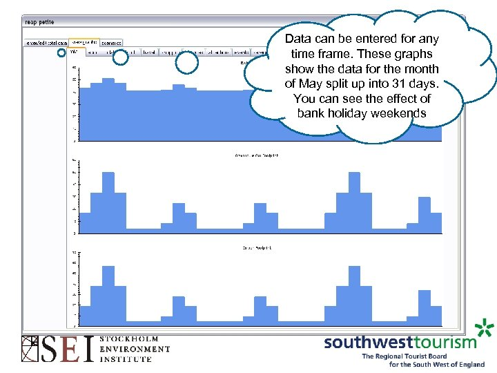 Data can be entered for any time frame. These graphs show the data for