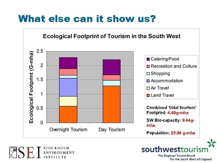 What else can it show us? Combined 'total tourism' Footprint: 4. 49 g-mha SW