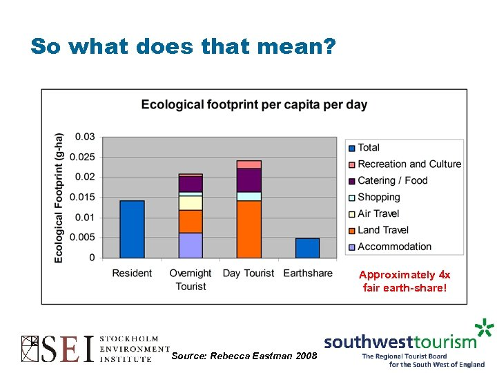 So what does that mean? Approximately 4 x fair earth-share! Source: Rebecca Eastman 2008