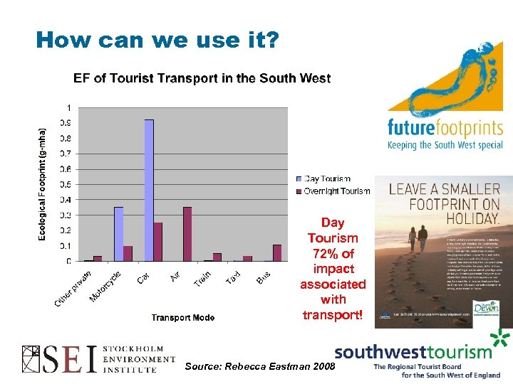 How can we use it? Day Tourism 72% of impact associated with transport! Source: