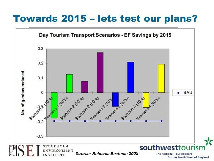 Towards 2015 – lets test our plans? Source: Rebecca Eastman 2008