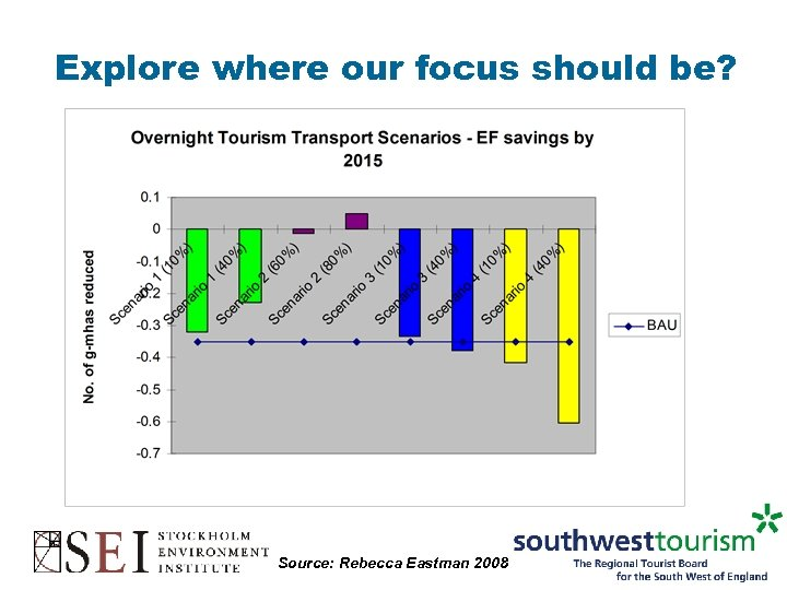 Explore where our focus should be? Source: Rebecca Eastman 2008