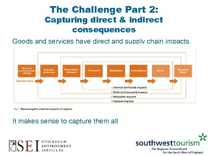 The Challenge Part 2: Capturing direct & indirect consequences Goods and services have direct