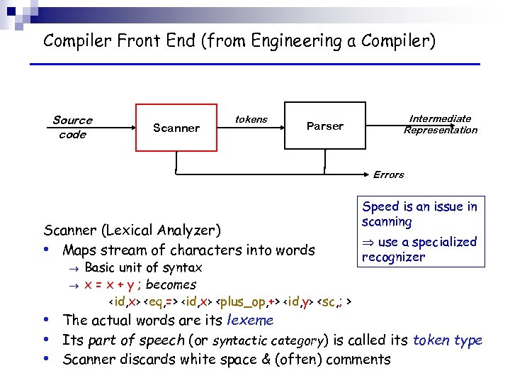 Compiler Front End (from Engineering a Compiler) Source code Scanner tokens Parser Intermediate Representation