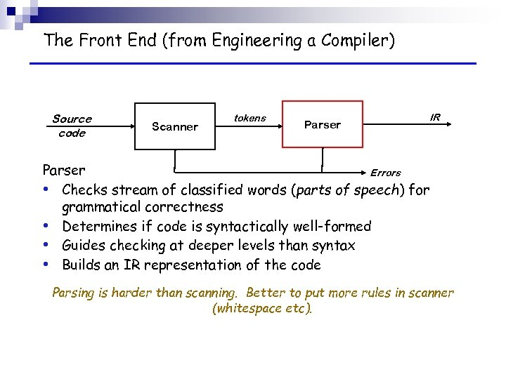 The Front End (from Engineering a Compiler) Source code Scanner tokens Parser IR Parser