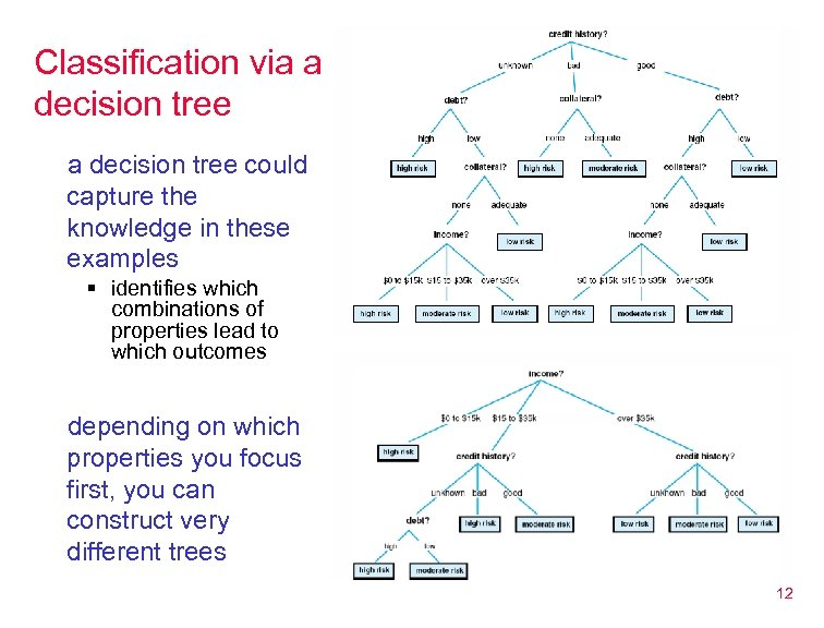Classification via a decision tree could capture the knowledge in these examples § identifies