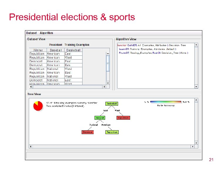 Presidential elections & sports 21