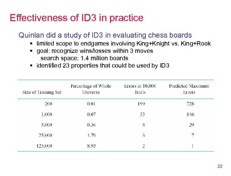 Effectiveness of ID 3 in practice Quinlan did a study of ID 3 in