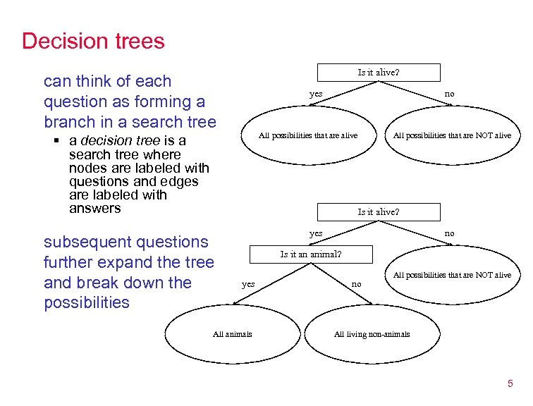 Decision trees Is it alive? can think of each question as forming a branch