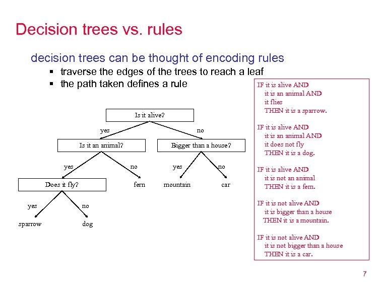 Decision trees vs. rules decision trees can be thought of encoding rules § traverse