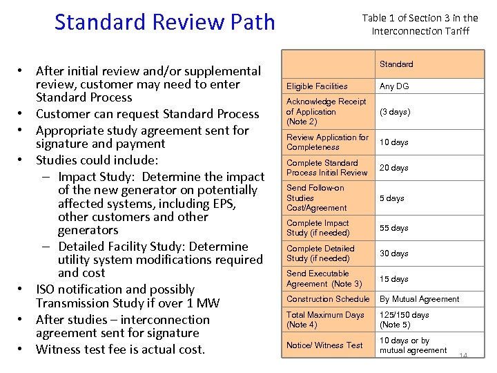 Standard Review Path • After initial review and/or supplemental review, customer may need to