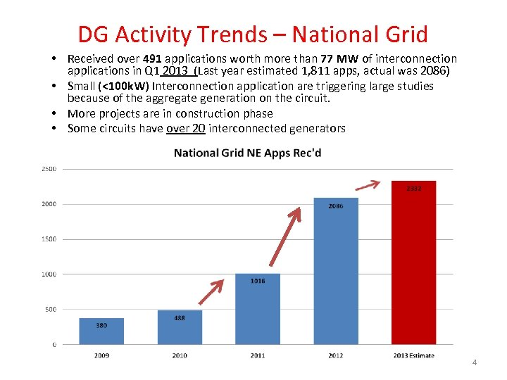 DG Activity Trends – National Grid • Received over 491 applications worth more than