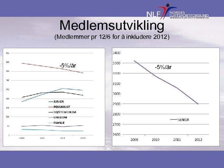 Medlemsutvikling (Medlemmer pr 12/6 for å inkludere 2012) -5%/år