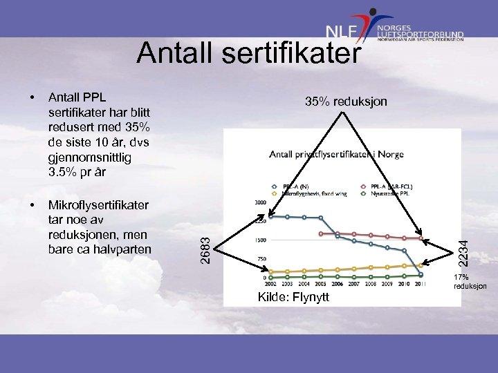 Antall sertifikater Antall PPL sertifikater har blitt redusert med 35% de siste 10 år,