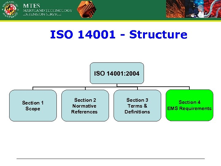 ISO 14001 - Structure ISO 14001: 2004 Section 1 Scope Section 2 Normative References