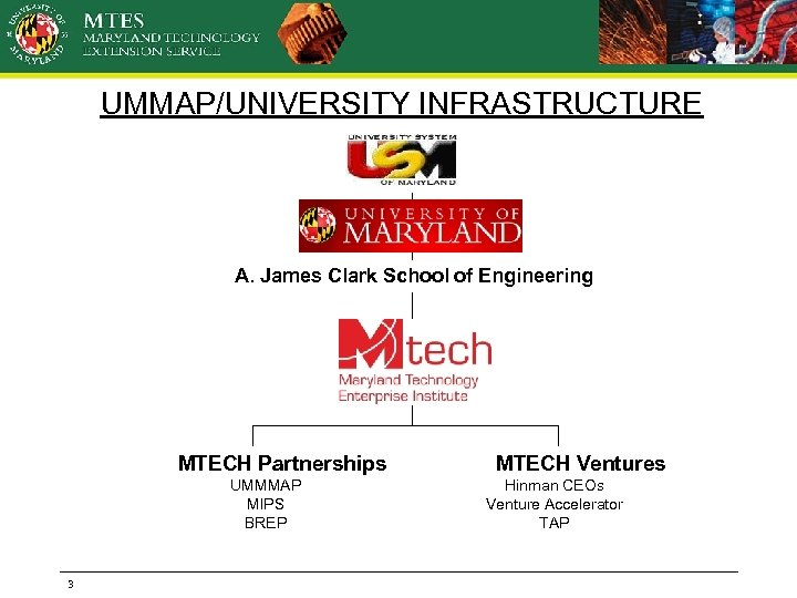 UMMAP/UNIVERSITY INFRASTRUCTURE A. James Clark School of Engineering MTECH Partnerships UMMMAP MIPS BREP 3