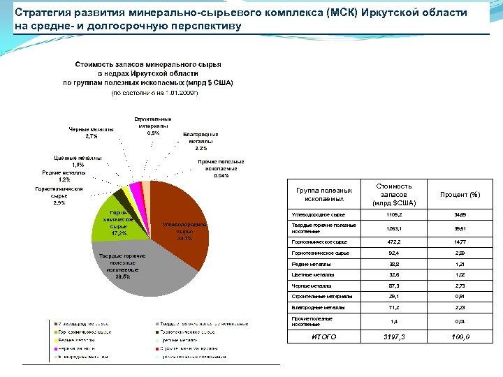 Стратегия развития минерально-сырьевого комплекса (МСК) Иркутской области на средне- и долгосрочную перспективу Стоимость запасов