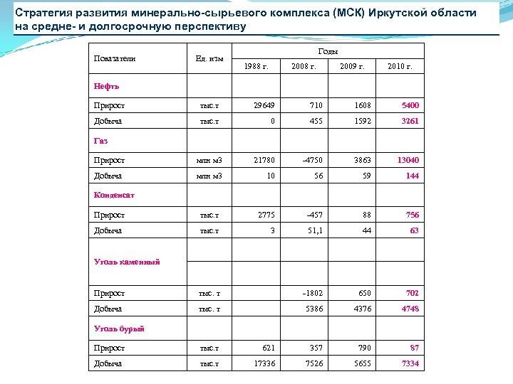 Стратегия развития минерально-сырьевого комплекса (МСК) Иркутской области на средне- и долгосрочную перспективу Показатели Ед.