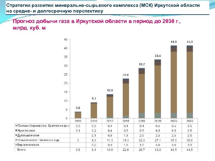 Стратегия развития минерально-сырьевого комплекса (МСК) Иркутской области на средне- и долгосрочную перспективу Прогноз добычи
