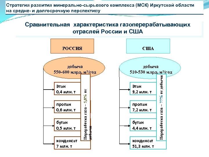 Стратегия развития минерально-сырьевого комплекса (МСК) Иркутской области на средне- и долгосрочную перспективу Сравнительная характеристика