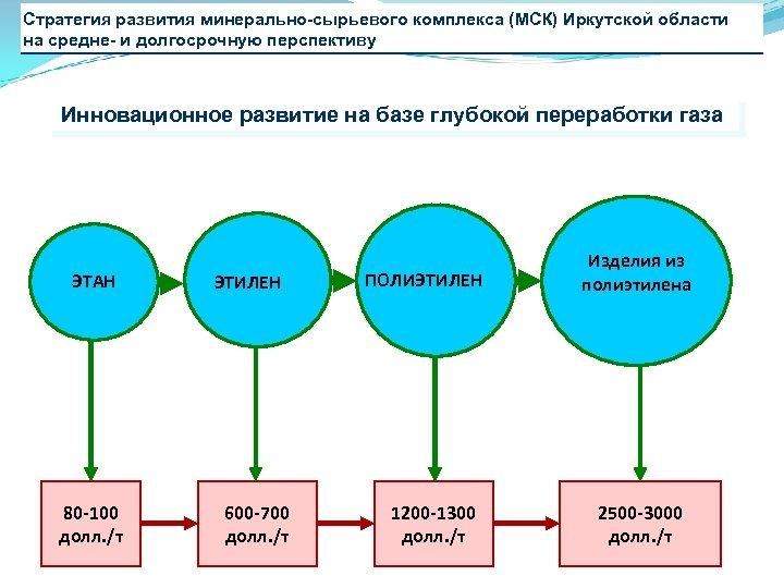 Стратегия развития минерально-сырьевого комплекса (МСК) Иркутской области на средне- и долгосрочную перспективу Инновационное развитие