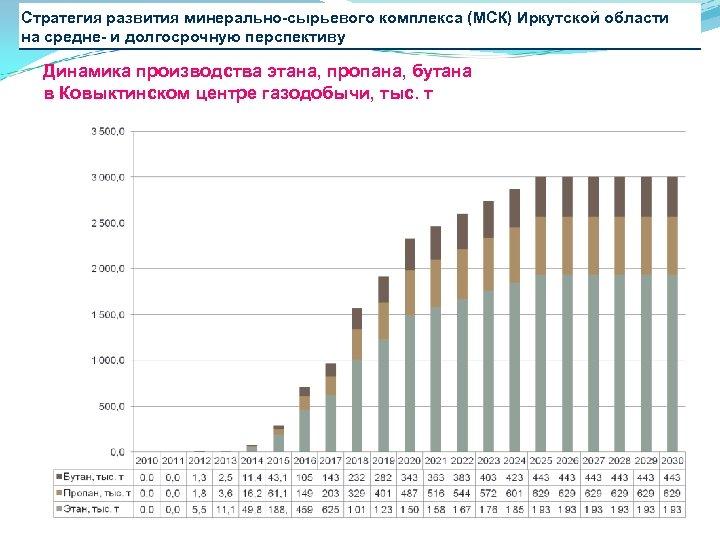 Стратегия развития минерально-сырьевого комплекса (МСК) Иркутской области на средне- и долгосрочную перспективу Динамика производства