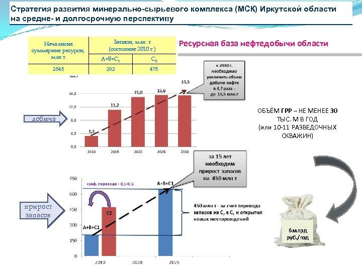 Стратегия развития минерально-сырьевого комплекса (МСК) Иркутской области на средне- и долгосрочную перспективу Запасы, млн.