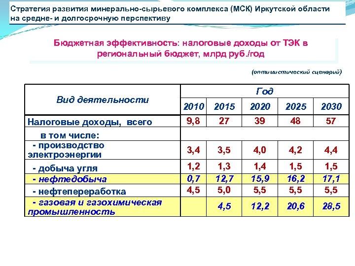 Стратегия развития минерально-сырьевого комплекса (МСК) Иркутской области на средне- и долгосрочную перспективу Бюджетная эффективность: