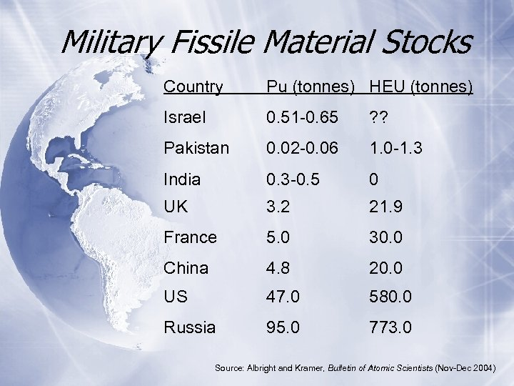 Military Fissile Material Stocks Country Pu (tonnes) HEU (tonnes) Israel 0. 51 -0. 65