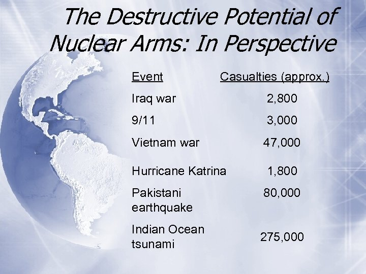 The Destructive Potential of Nuclear Arms: In Perspective Event Casualties (approx. ) Iraq war