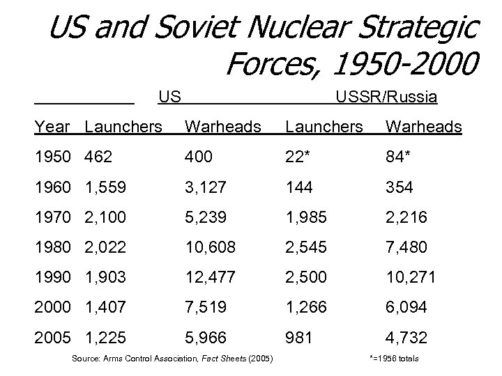 US and Soviet Nuclear Strategic Forces, 1950 -2000 US USSR/Russia Year Launchers Warheads 1950