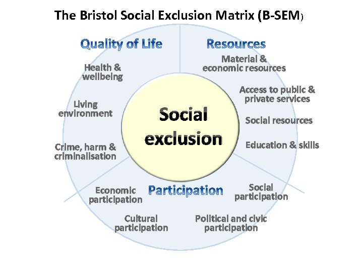 The Bristol Social Exclusion Matrix (B-SEM) Material & economic resources Health & wellbeing Living