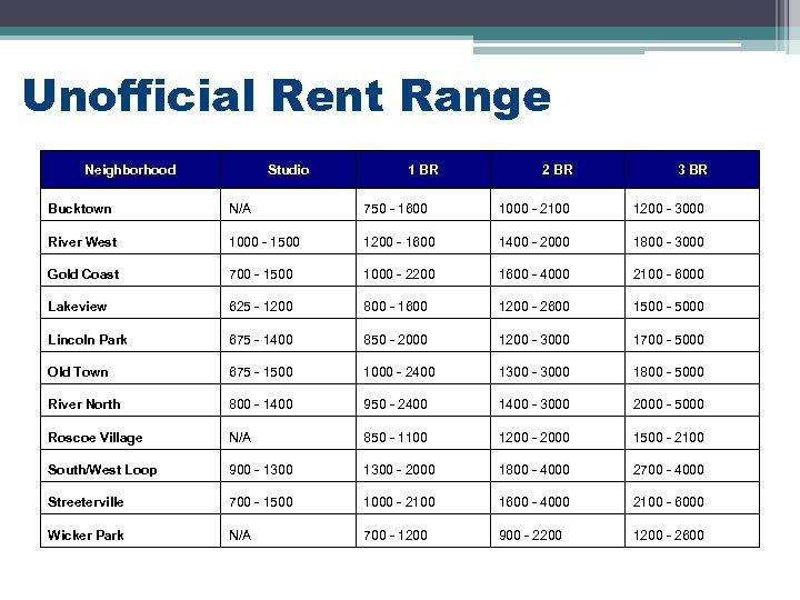 Unofficial Rent Range Neighborhood Studio 1 BR 2 BR 3 BR Bucktown N/A 750