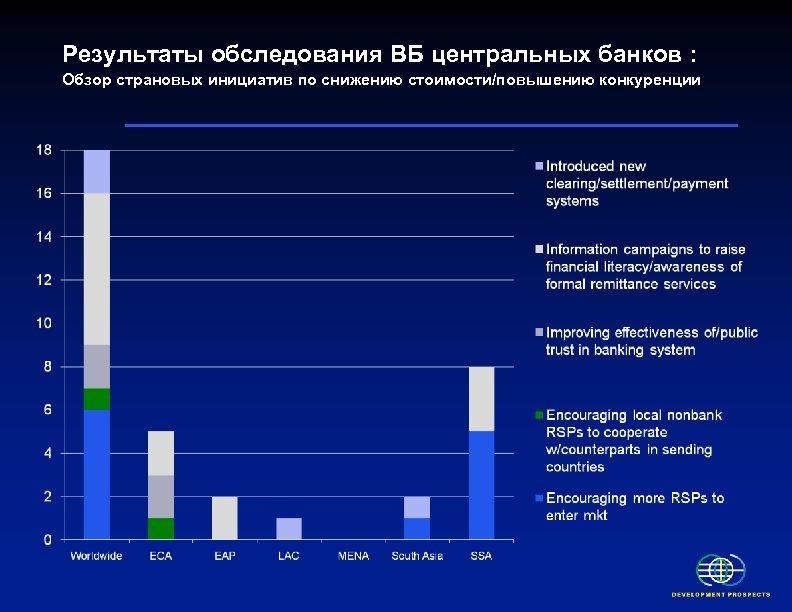 Результаты обследования ВБ центральных банков : Обзор страновых инициатив по снижению стоимости/повышению конкуренции