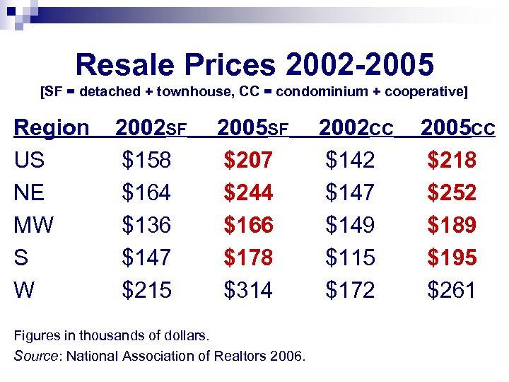 Resale Prices 2002 -2005 [SF = detached + townhouse, CC = condominium + cooperative]