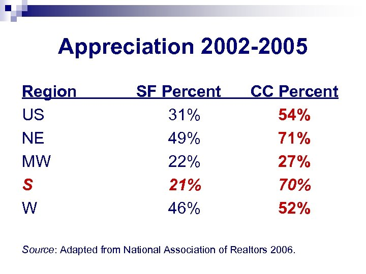 Appreciation 2002 -2005 Region US NE MW S W SF Percent 31% 49% 22%