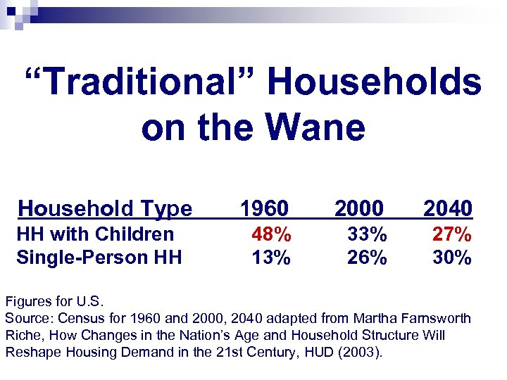 """Traditional"" Households on the Wane Household Type HH with Children Single-Person HH 1960 2000"
