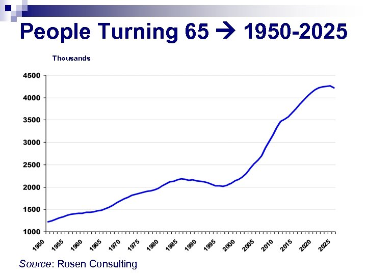 People Turning 65 1950 -2025 Thousands Source: Rosen Consulting