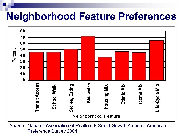 Neighborhood Feature Preferences Source: National Association of Realtors & Smart Growth America, American Preference