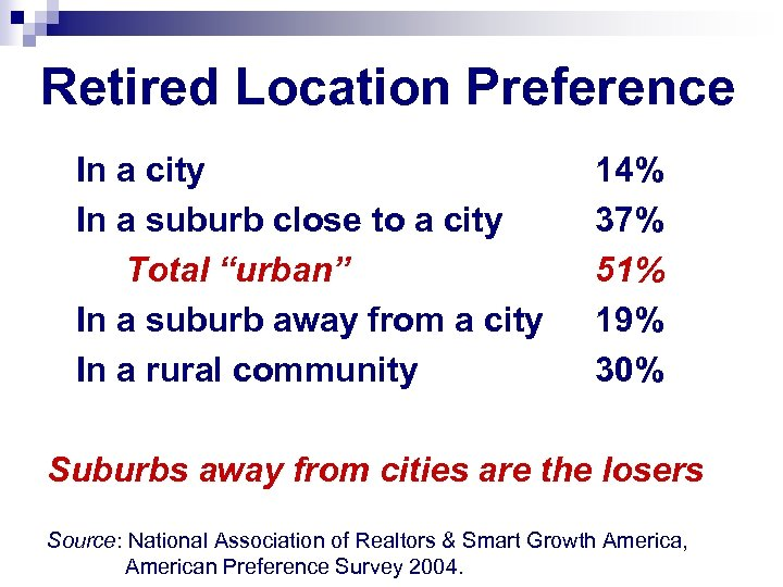 Retired Location Preference In a city In a suburb close to a city Total