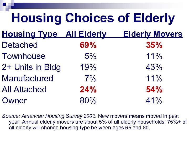 Housing Choices of Elderly Housing Type All Elderly Detached 69% Townhouse 5% 2+ Units