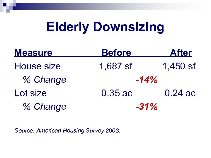 Elderly Downsizing Measure House size % Change Lot size % Change Before 1, 687